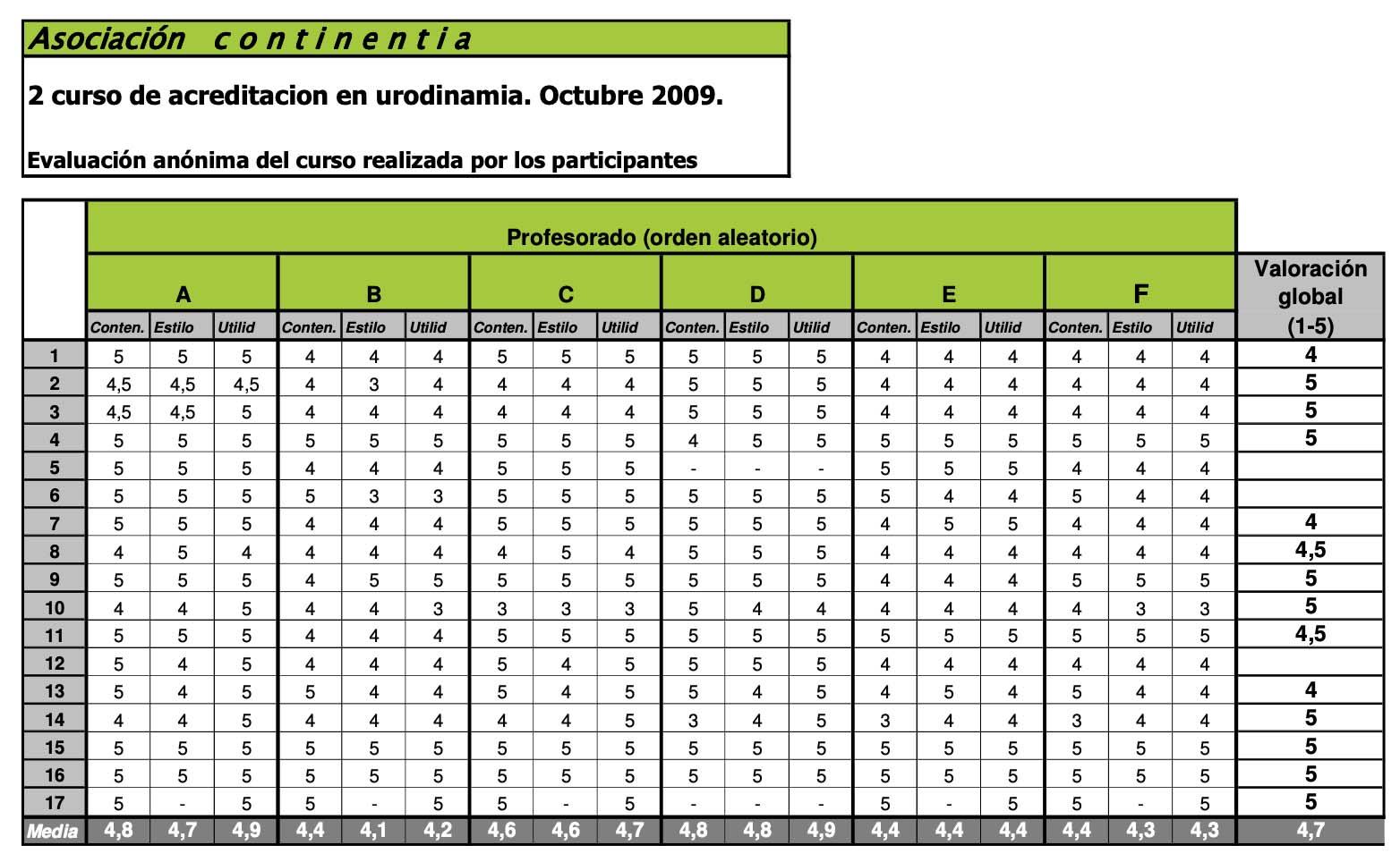 2o. curso de acreditación en Urodinamia aprobado por ICS