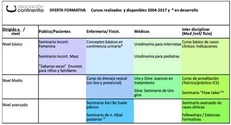 Cursos 2014 -2017- asociación Continentia